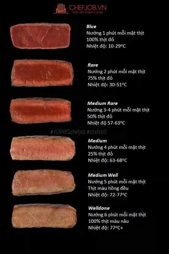 nhiệt độ nướng thịt