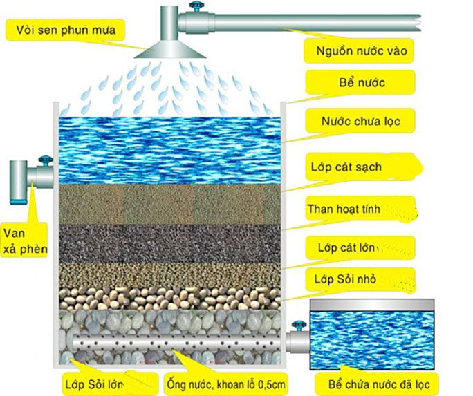 Than hoạt tính lọc nước sạch