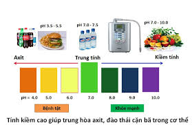 sức khỏe và độ pH nước uống
